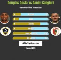 Douglas Costa vs Daniel Caligiuri h2h player stats