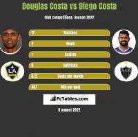 Douglas Costa vs Diego Costa h2h player stats