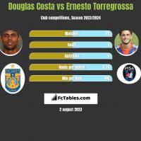 Douglas Costa vs Ernesto Torregrossa h2h player stats
