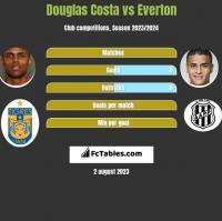 Douglas Costa vs Everton h2h player stats