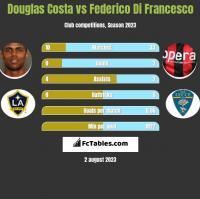 Douglas Costa vs Federico Di Francesco h2h player stats