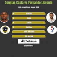 Douglas Costa vs Fernando Llorente h2h player stats