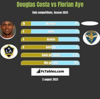 Douglas Costa vs Florian Aye h2h player stats