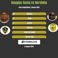 Douglas Costa vs Gervinho h2h player stats