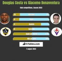 Douglas Costa vs Giacomo Bonaventura h2h player stats