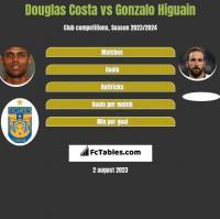 Douglas Costa vs Gonzalo Higuain h2h player stats