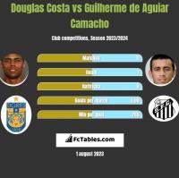 Douglas Costa vs Guilherme de Aguiar Camacho h2h player stats