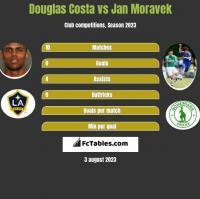 Douglas Costa vs Jan Moravek h2h player stats