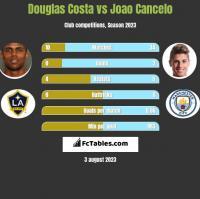 Douglas Costa vs Joao Cancelo h2h player stats