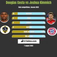 Douglas Costa vs Joshua Kimmich h2h player stats