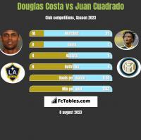 Douglas Costa vs Juan Cuadrado h2h player stats