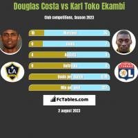 Douglas Costa vs Karl Toko Ekambi h2h player stats