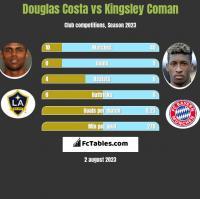 Douglas Costa vs Kingsley Coman h2h player stats