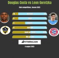 Douglas Costa vs Leon Goretzka h2h player stats
