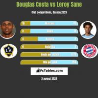 Douglas Costa vs Leroy Sane h2h player stats