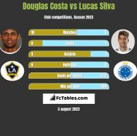 Douglas Costa vs Lucas Silva h2h player stats