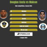 Douglas Costa vs Maicon h2h player stats
