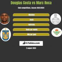 Douglas Costa vs Marc Roca h2h player stats