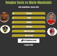 Douglas Costa vs Mario Mandzukic h2h player stats