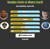Douglas Costa vs Mauro Icardi h2h player stats