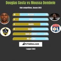 Douglas Costa vs Moussa Dembele h2h player stats
