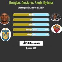 Douglas Costa vs Paulo Dybala h2h player stats