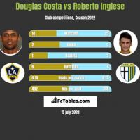Douglas Costa vs Roberto Inglese h2h player stats
