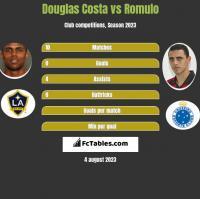 Douglas Costa vs Romulo h2h player stats