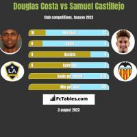 Douglas Costa vs Samuel Castillejo h2h player stats
