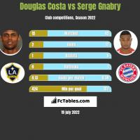 Douglas Costa vs Serge Gnabry h2h player stats