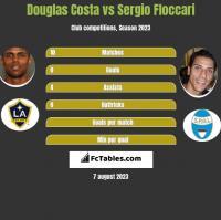 Douglas Costa vs Sergio Floccari h2h player stats
