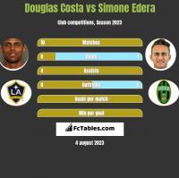 Douglas Costa vs Simone Edera h2h player stats