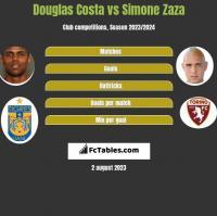 Douglas Costa vs Simone Zaza h2h player stats