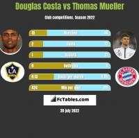 Douglas Costa vs Thomas Mueller h2h player stats