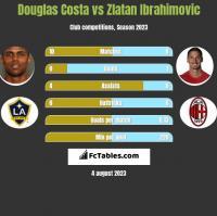 Douglas Costa vs Zlatan Ibrahimovic h2h player stats