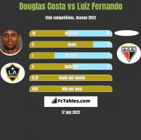Douglas Costa vs Luiz Fernando h2h player stats