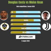 Douglas Costa vs Moise Kean h2h player stats