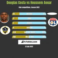 Douglas Costa vs Houssem Aouar h2h player stats