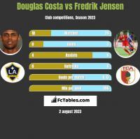 Douglas Costa vs Fredrik Jensen h2h player stats