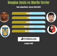 Douglas Costa vs Martin Terrier h2h player stats