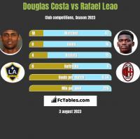 Douglas Costa vs Rafael Leao h2h player stats