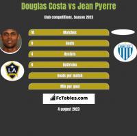 Douglas Costa vs Jean Pyerre h2h player stats