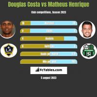 Douglas Costa vs Matheus Henrique h2h player stats