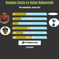 Douglas Costa vs Dejan Kulusevski h2h player stats