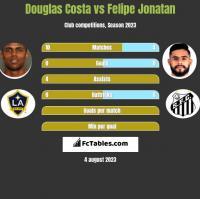 Douglas Costa vs Felipe Jonatan h2h player stats