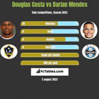 Douglas Costa vs Darlan Mendes h2h player stats