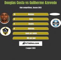 Douglas Costa vs Guilherme Azevedo h2h player stats