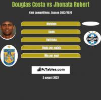 Douglas Costa vs Jhonata Robert h2h player stats