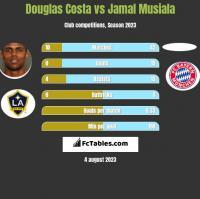 Douglas Costa vs Jamal Musiala h2h player stats