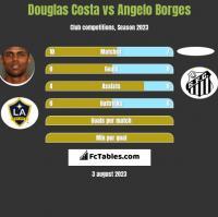 Douglas Costa vs Angelo Borges h2h player stats